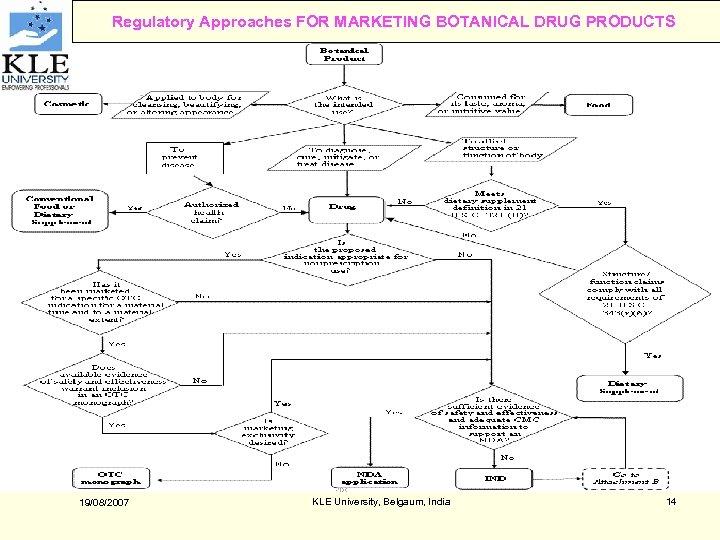 Regulatory Approaches FOR MARKETING BOTANICAL DRUG PRODUCTS 19/08/2007 KLE University, Belgaum, India 14