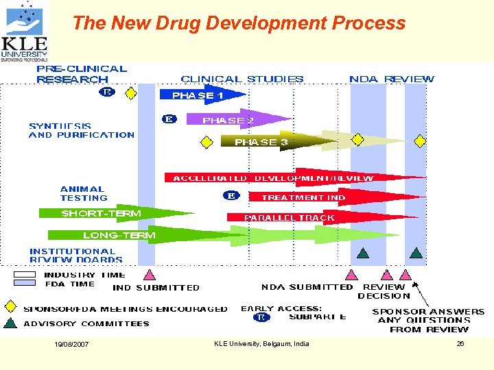 The New Drug Development Process 19/08/2007 KLE University, Belgaum, India 26