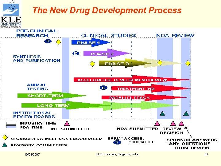 The New Drug Development Process 19/08/2007 KLE University, Belgaum, India 26