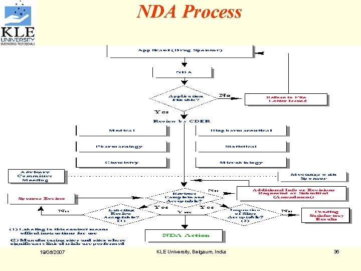 NDA Process 19/08/2007 KLE University, Belgaum, India 36