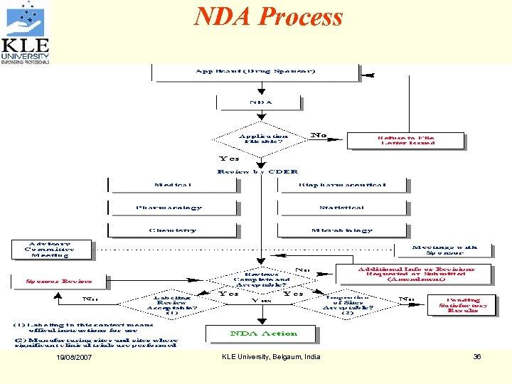 NDA Process 19/08/2007 KLE University, Belgaum, India 36