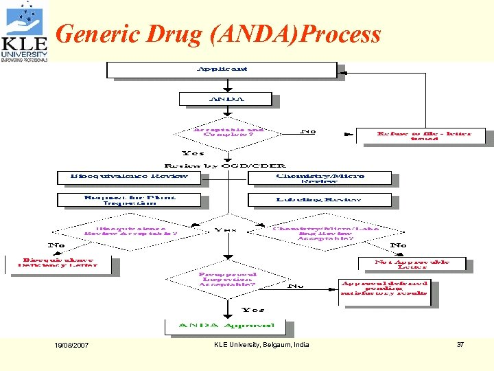 Generic Drug (ANDA)Process 19/08/2007 KLE University, Belgaum, India 37