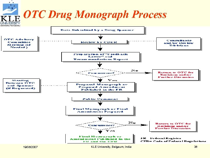 OTC Drug Monograph Process 19/08/2007 KLE University, Belgaum, India 38