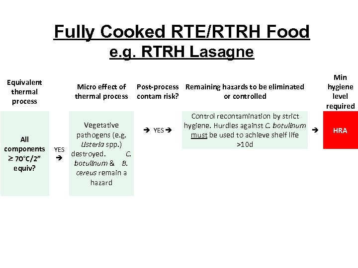 Fully Cooked RTE/RTRH Food e. g. RTRH Lasagne Equivalent thermal process Micro effect of