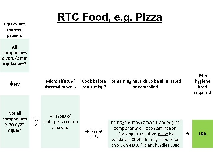 RTC Food, e. g. Pizza Equivalent thermal process All components 70°C/2 min equivalent? êNO