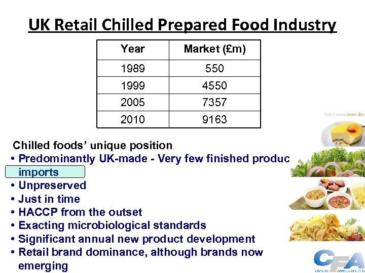 UK Retail Chilled Prepared Food Industry Year Market (£m) 1989 550 1999 4550 2005