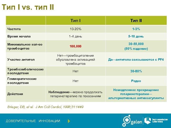 Тип I vs. тип II Тип II Частота 10 -20% 1 -3% Время начала