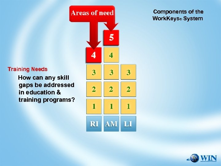 Components of the Work. Keys® System Training Needs Skill Assessments Job Profiling How can