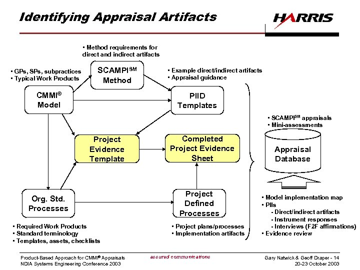Identifying Appraisal Artifacts • Method requirements for direct and indirect artifacts • GPs, SPs,