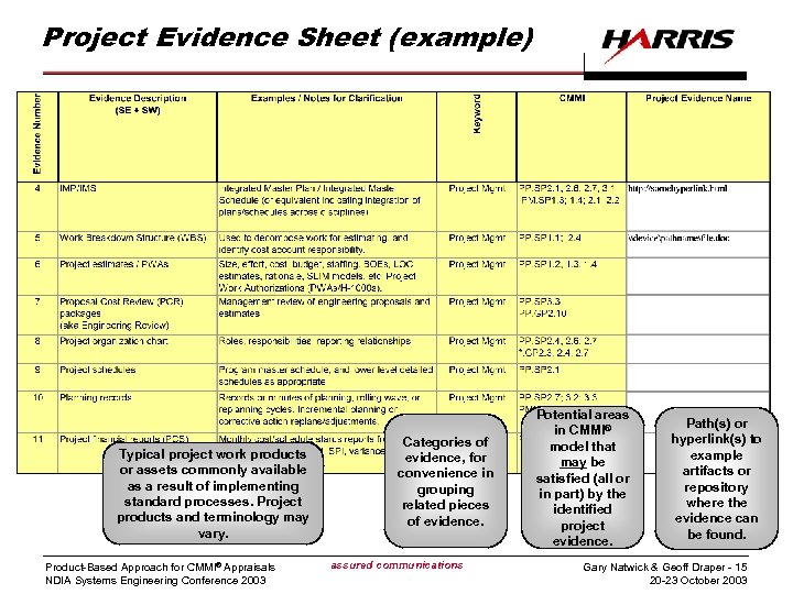 Project Evidence Sheet (example) Typical project work products or assets commonly available as a