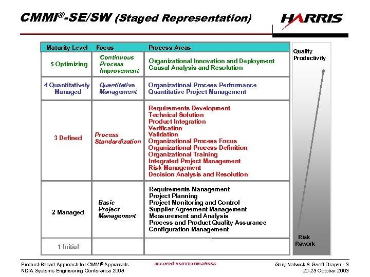 CMMI®-SE/SW (Staged Representation) Maturity Level 5 Optimizing 4 Quantitatively Managed 3 Defined 2 Managed