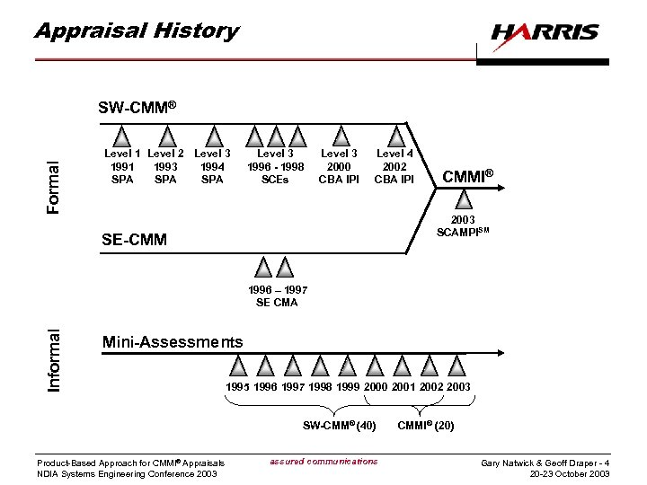 Appraisal History Formal SW-CMM® Level 1 Level 2 Level 3 1991 1993 1994 SPA