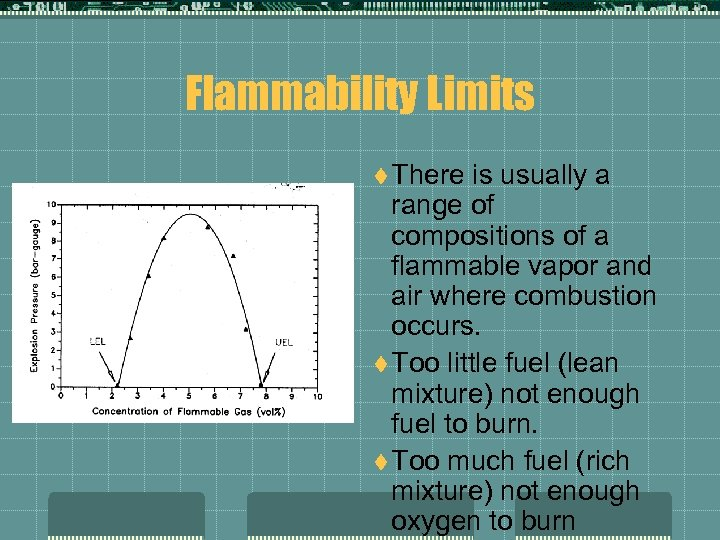 Flammability Limits t There is usually a range of compositions of a flammable vapor