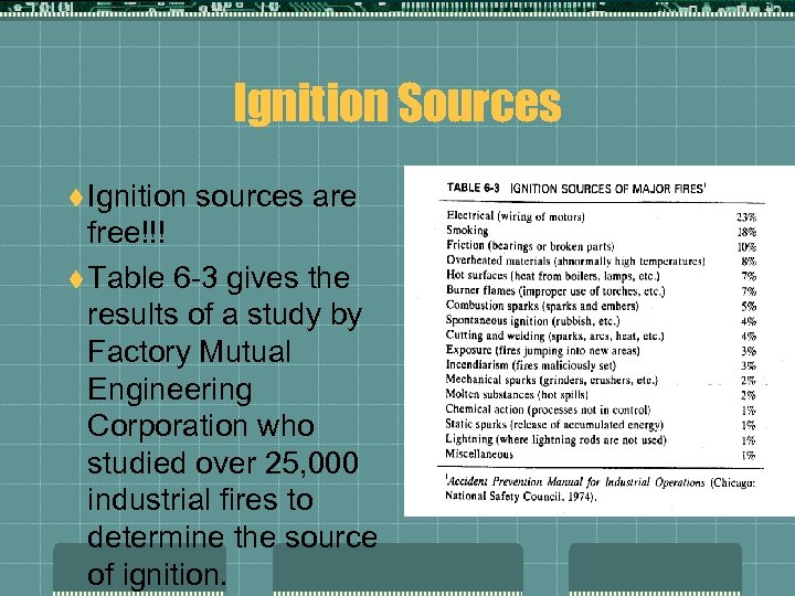 Ignition Sources t Ignition sources are free!!! t Table 6 -3 gives the results