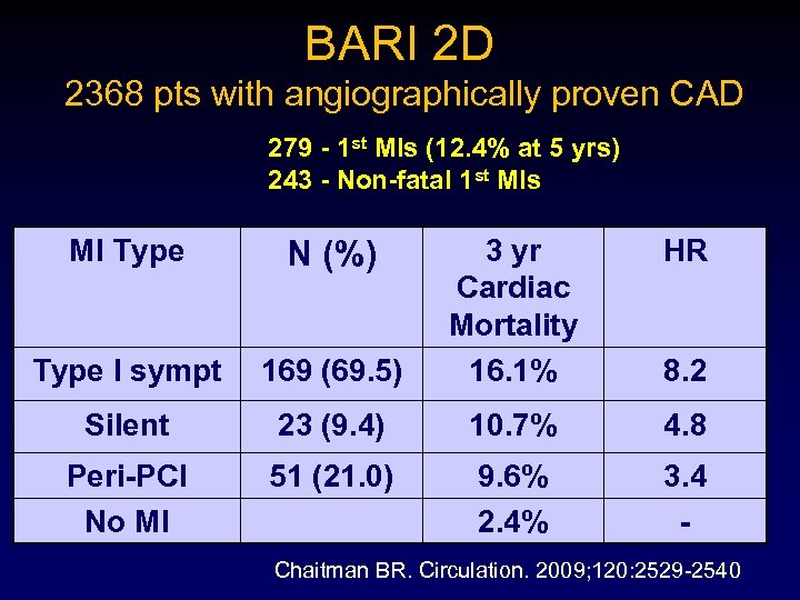 BARI 2 D 2368 pts with angiographically proven CAD 279 - 1 st MIs