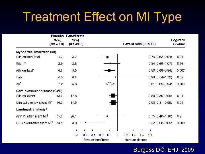 Treatment Effect on MI Type Burgess DC. EHJ. 2009