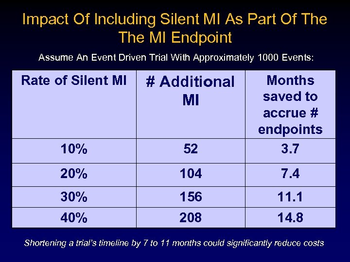Impact Of Including Silent MI As Part Of The MI Endpoint Assume An Event