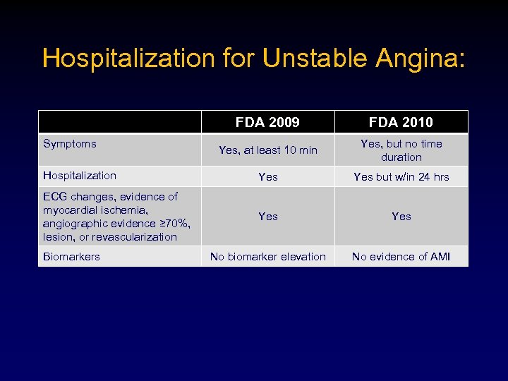 Hospitalization for Unstable Angina: FDA 2009 FDA 2010 Yes, at least 10 min Yes,