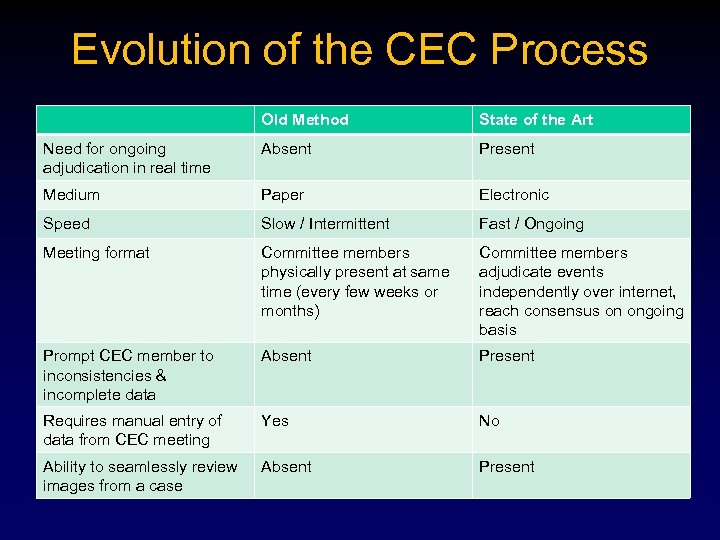 Evolution of the CEC Process Old Method State of the Art Need for ongoing
