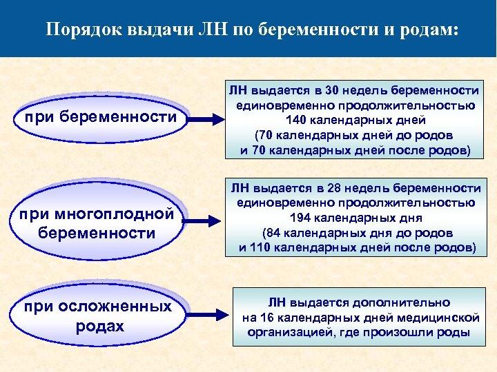Порядок выдачи ЛН по беременности и родам: при беременности ЛН выдается в 30 недель