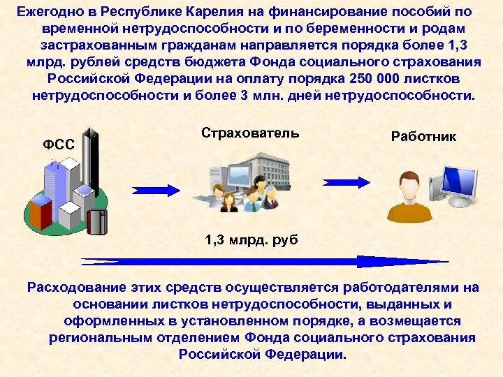 Ежегодно в Республике Карелия на финансирование пособий по временной нетрудоспособности и по беременности и