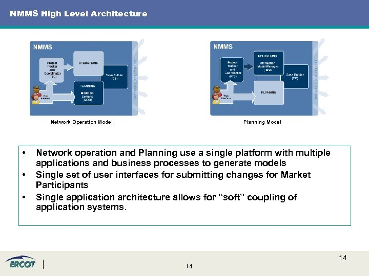 NMMS High Level Architecture Network Operation Model • • • Planning Model Network operation