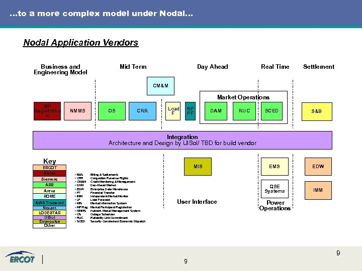 …to a more complex model under Nodal… Nodal Application Vendors Business and Engineering Model