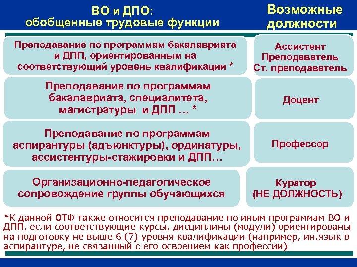 ВО и ДПО: обобщенные трудовые функции Возможные должности Преподавание по программам бакалавриата и ДПП,