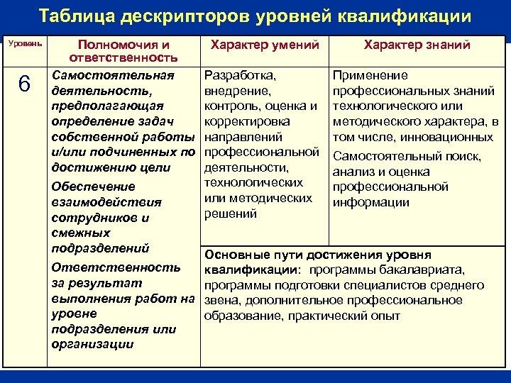 Таблица дескрипторов уровней квалификации Уровень 6 Полномочия и ответственность Самостоятельная деятельность, предполагающая определение задач