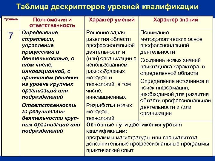 Таблица дескрипторов уровней квалификации Уровень 7 Полномочия и ответственность Определение стратегии, управление процессами и