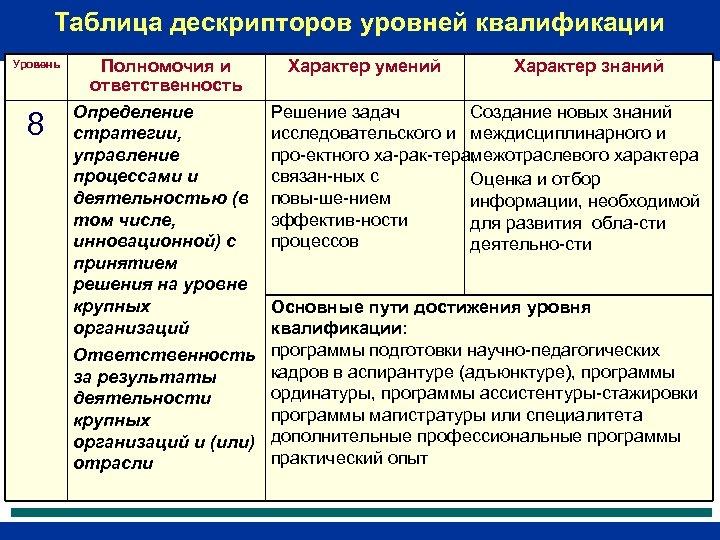 Таблица дескрипторов уровней квалификации Уровень 8 Полномочия и ответственность Определение стратегии, управление процессами и