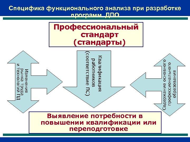 Специфика функционального анализа при разработке программ ДПО Квалификация работников (соответствие ПС) Изменения рынка труда