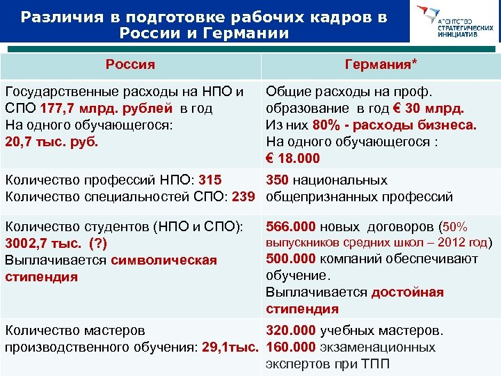 Различия в подготовке рабочих кадров в России и Германии Россия Государственные расходы на НПО