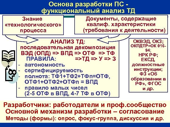 Основа разработки ПС функциональный анализ ТД Знание «технологического» процесса Документы, содержащие квалиф. характеристики (требования