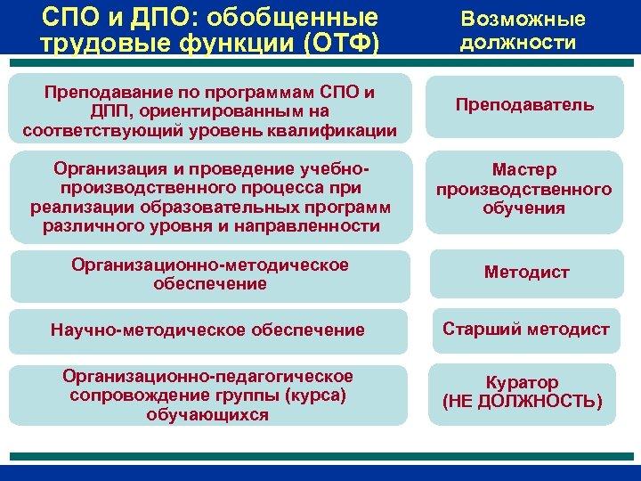 СПО и ДПО: обобщенные трудовые функции (ОТФ) Возможные должности Преподавание по программам СПО и