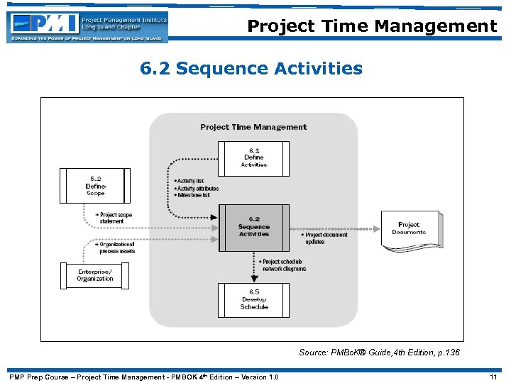 Project Time Management 6. 2 Sequence Activities Source: PMBo. K® Guide, 4 th Edition,