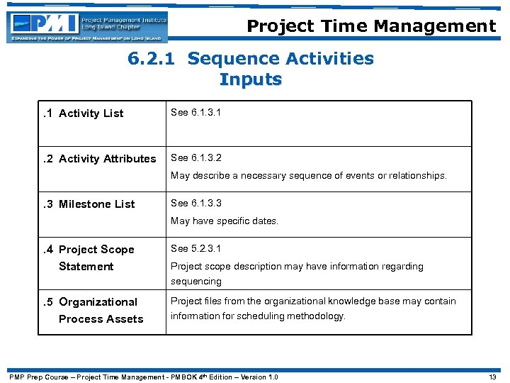 Project Time Management 6. 2. 1 Sequence Activities Inputs. 1 Activity List See 6.