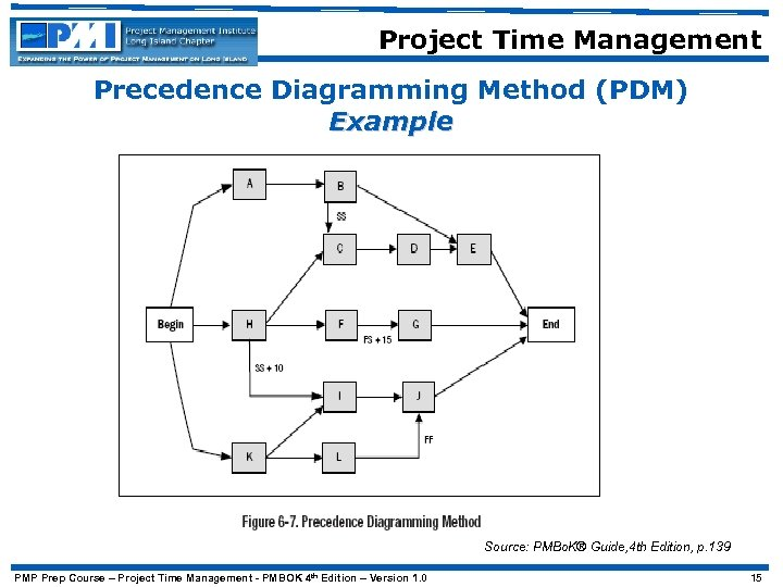 Project Time Management Precedence Diagramming Method (PDM) Example Source: PMBo. K® Guide, 4 th