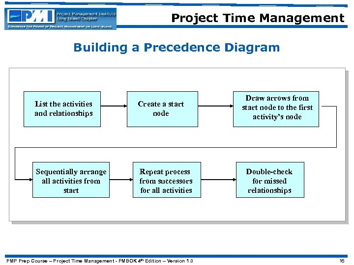 Project Time Management Building a Precedence Diagram List the activities and relationships Create a