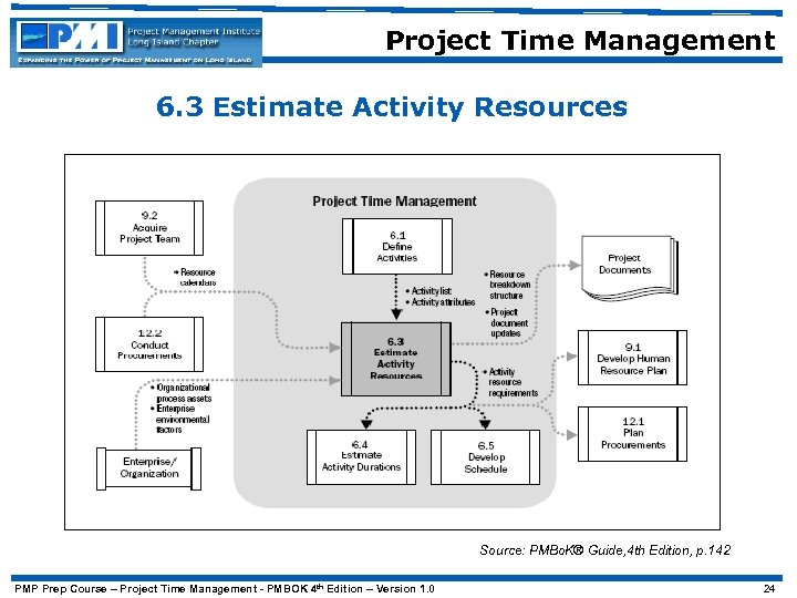 Project Time Management 6. 3 Estimate Activity Resources Source: PMBo. K® Guide, 4 th