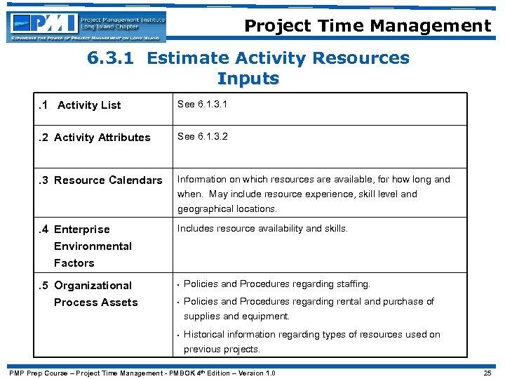 Project Time Management 6. 3. 1 Estimate Activity Resources Inputs. 1 Activity List See