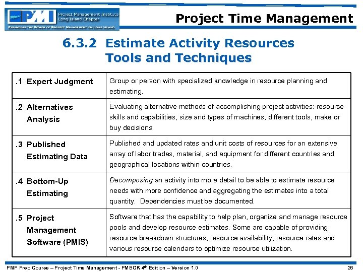 Project Time Management 6. 3. 2 Estimate Activity Resources Tools and Techniques. 1 Expert