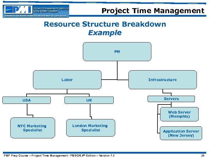Project Time Management Resource Structure Breakdown Example PM Labor USA Infrastructure UK Servers Web