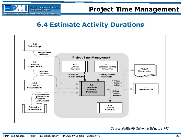 Project Time Management 6. 4 Estimate Activity Durations Source: PMBo. K® Guide, 4 th