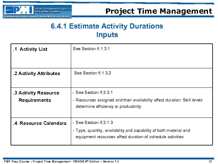 Project Time Management 6. 4. 1 Estimate Activity Durations Inputs. 1 Activity List See
