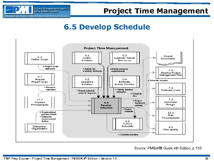Project Time Management 6. 5 Develop Schedule Source: PMBo. K® Guide, 4 th Edition,
