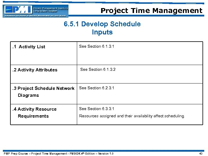 Project Time Management 6. 5. 1 Develop Schedule Inputs. 1 Activity List See Section