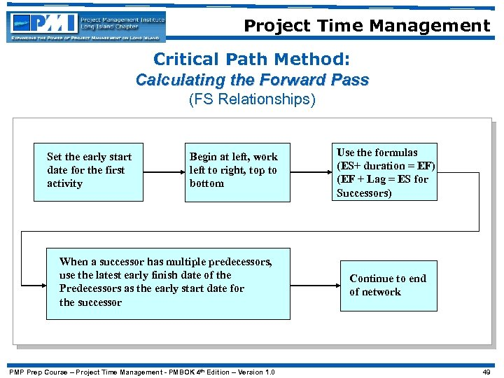 Project Time Management Critical Path Method: Calculating the Forward Pass (FS Relationships) Set the