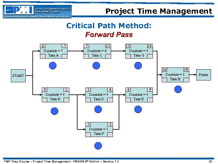 Project Time Management Critical Path Method: Forward Pass 7 0 Duration = 7 Task