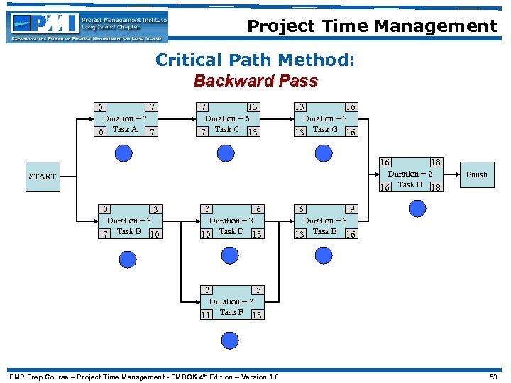 Project Time Management Critical Path Method: Backward Pass 7 0 Duration = 7 0